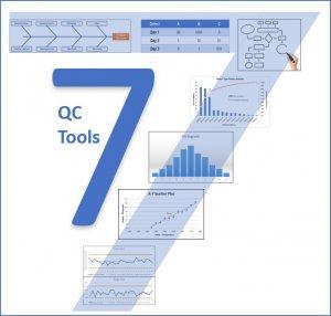 7 công cụ quản lý chất lượng mới bao gồm: Sơ đồ quan hệ, sơ đồ cây, sơ đồ ma trận, sơ đồ tương đồng, sơ đồ mũi tên, sơ đồ ra quyết định, phân tích dữ liệu theo ma trận.