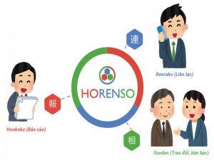 """Khóa học """"Giao tiếp Logic và Horenso"""" sẽ giúp các bạn nhân viên cải thiện tốt hơn vấn đề giao tiếp trong môi trường làm việc."""