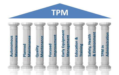 TPM tập trung vào việc duy trì tất cả các thiết bị trong tình trạng hoạt động tốt nhất để tránh sự cố và chậm trễ trong quá trình sản xuất.